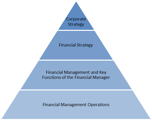 Financial strategy, step by step | ConnectAmericas
