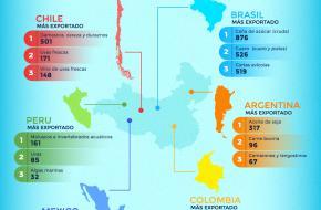 China e América Latina: uma relação de complementaridade
